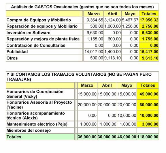 cuentas operativas Guanaba.Net Marzo-Junio 2007 2